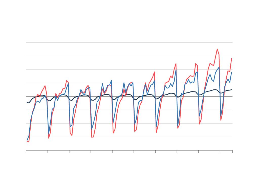 Beschäftigte und Umsatz im Bauhauptgewerbe, Messzahlen 2015=100