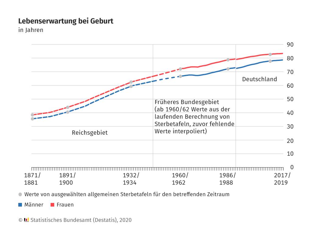 Lebenserwartung von Männern und Frauen in Deutschland