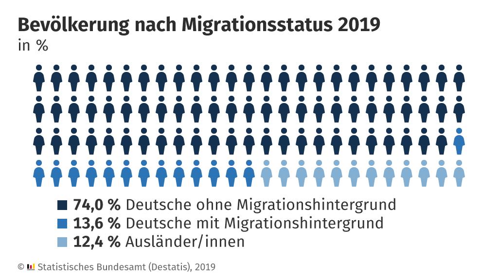 Bevölkerung mit Migrationshintergrund 2019 um 2,1 % gewachsen: schwächster Anstieg seit 2011