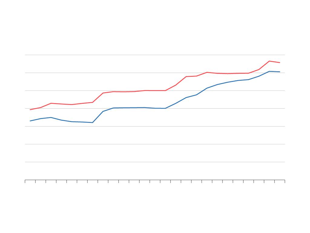 Durchschnittlicher monatlicher Förderungsbetrag nach dem BAföG pro Person in EUR