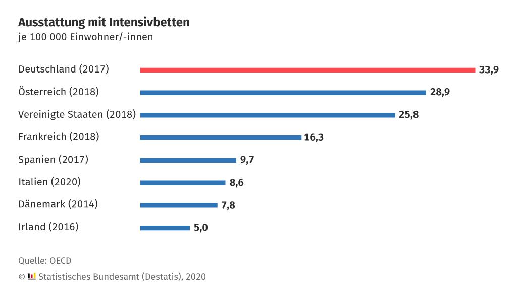 Intensivbetten Deutschland Auslastung