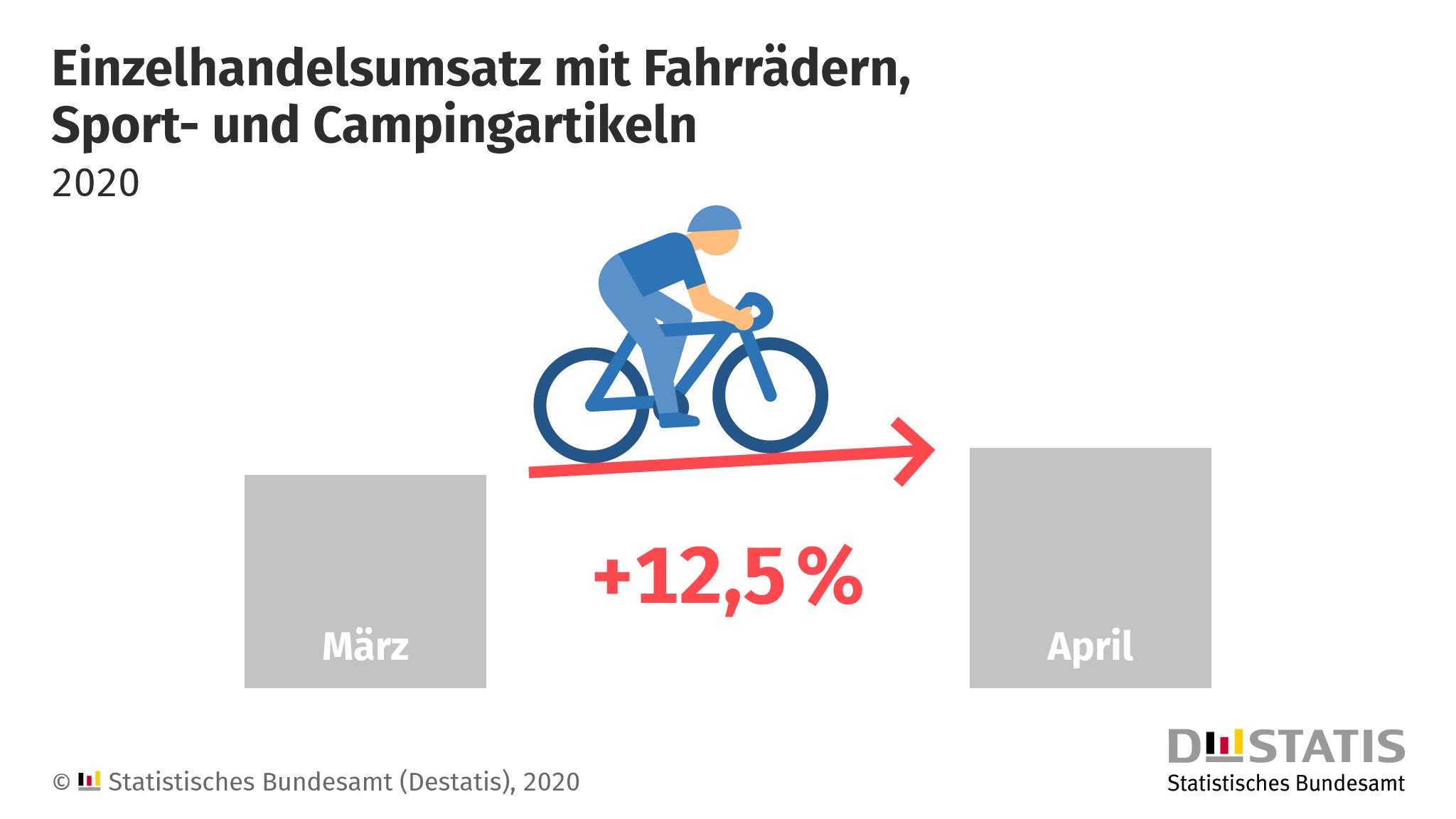 Einzelhandelsumsatz mit Fahrrädern, Sport- und Campingartikeln