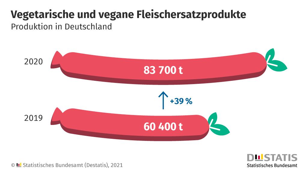 Vegetarische und vegane Fleischersatzprodukte