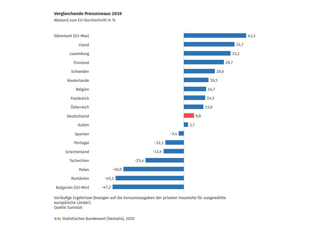 Preisniveaus für die privaten Konsumausgaben in der EU