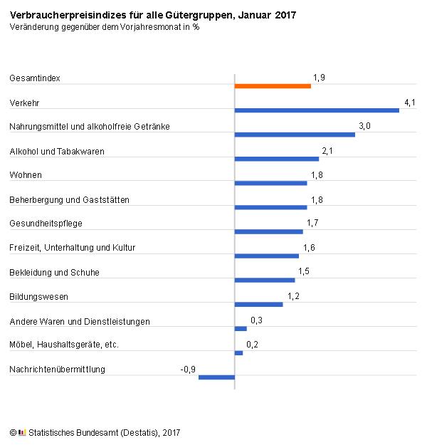 Pressemitteilungen - Verbraucherpreise Januar 2017: + 1,9 ...