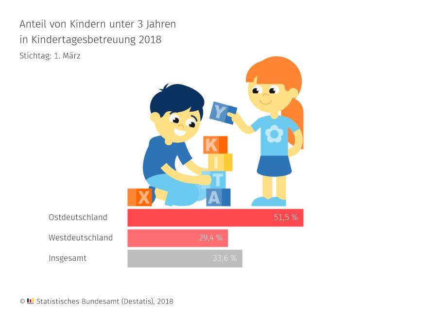 """Größere Ansicht von """"Anteil von Kindern unter 3 Jahren in Kindertagesbetreuung 2018"""""""