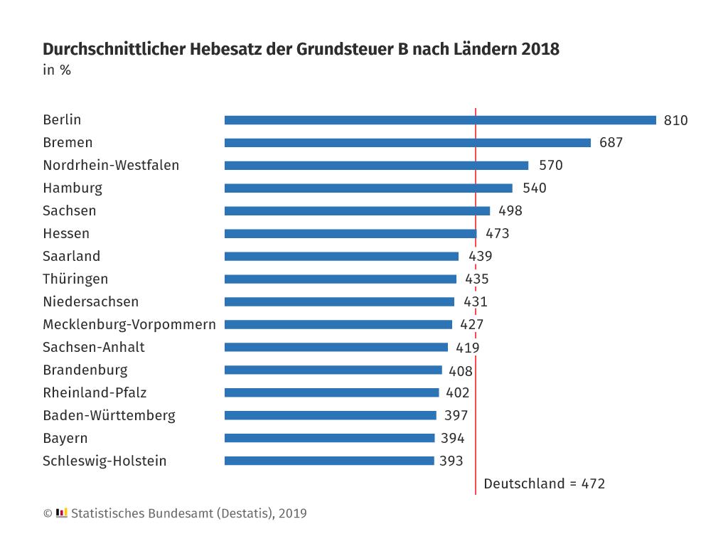 Durchschnittlicher Hebesatz der Grundsteuer nach Ländern