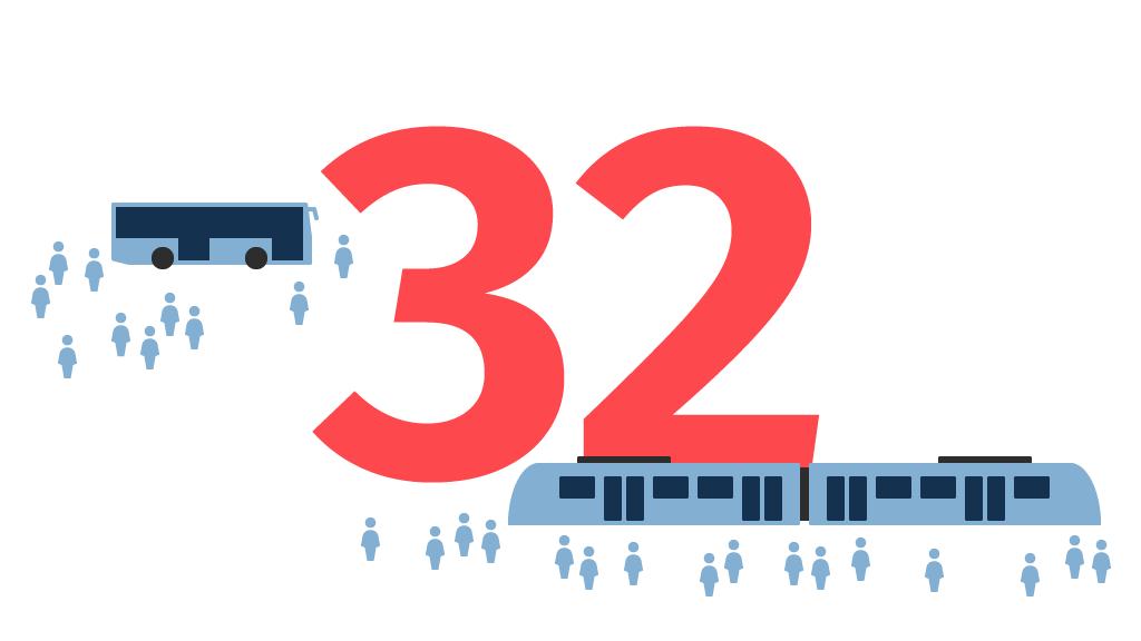 Tägliches Fahrgastaufkommen 1. Halbjahr 2019