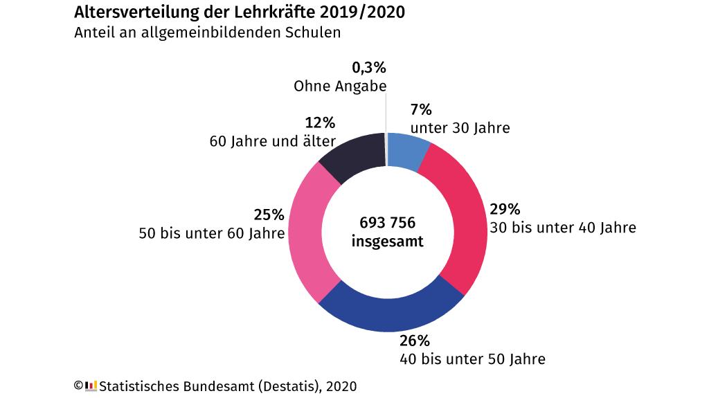 Anzahl Schüler In Deutschland