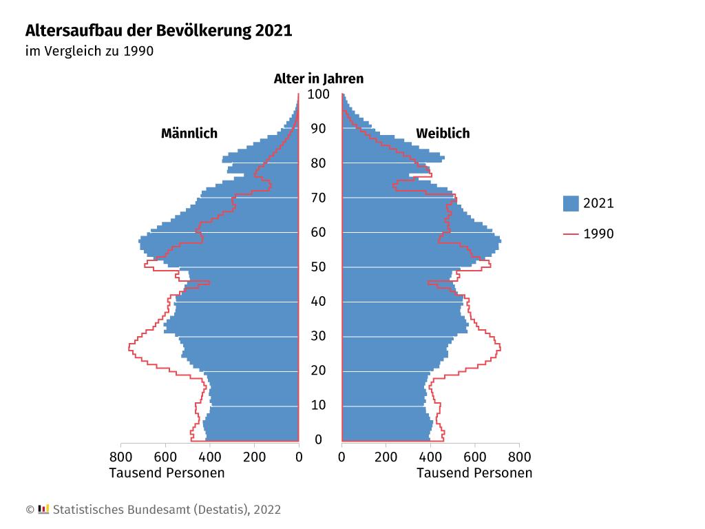 Durch den demografischen Wandel immer mehr alte und weniger junge Menschen.