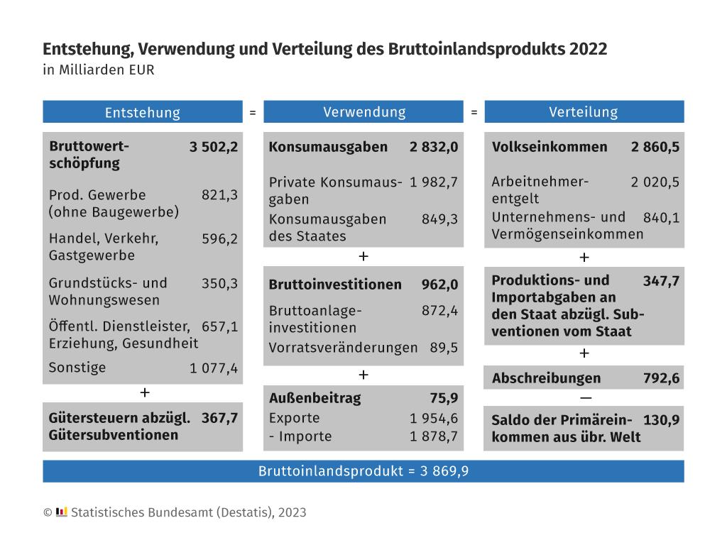 Entstehung, Verwendung und Verteilung des Bruttoinlandsprodukts