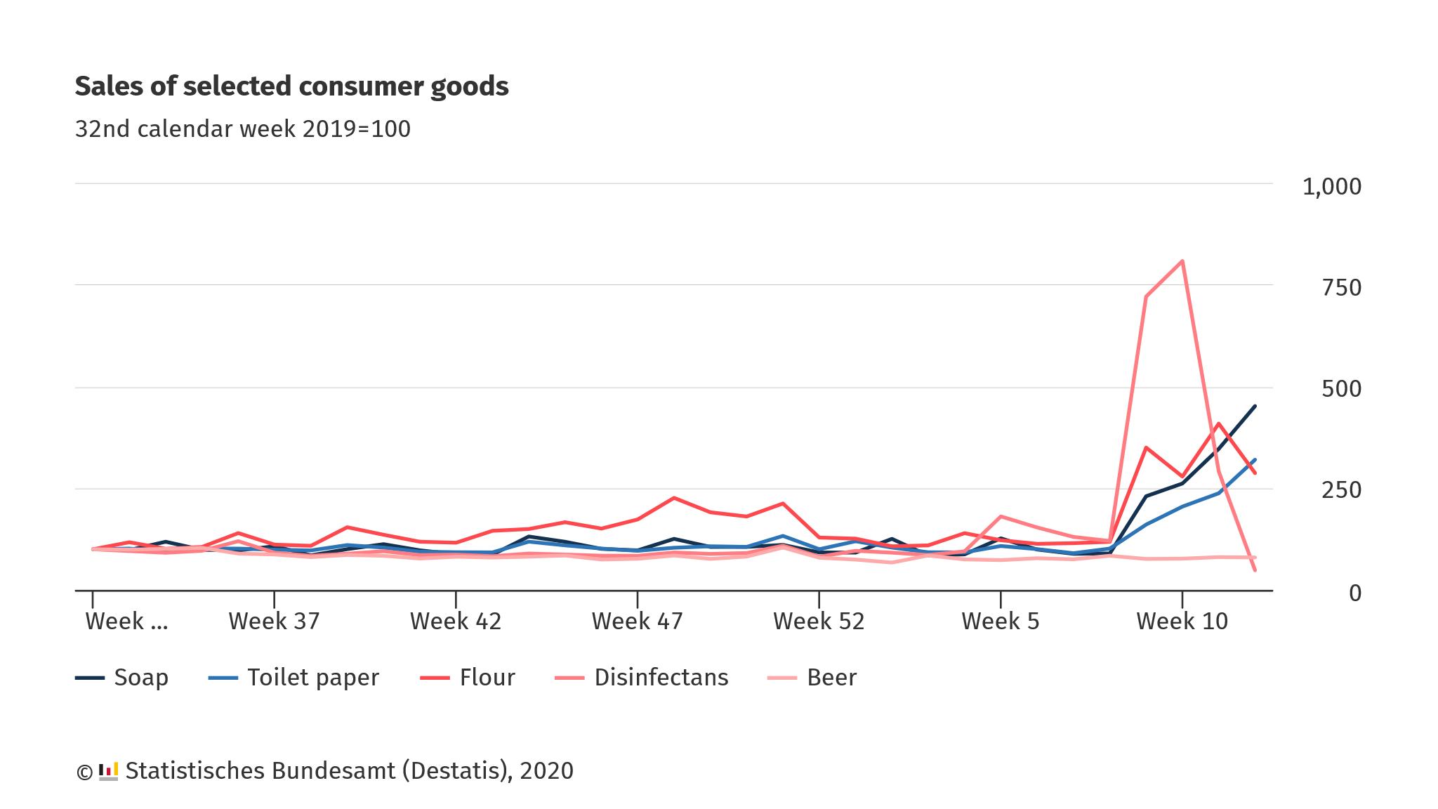 Coronavirus crisis: experimental data reflect buying behaviour in retail trade