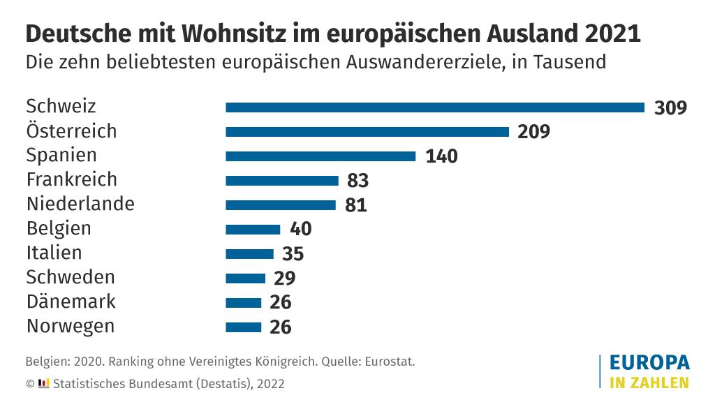 Deutsche mit Wohnsitz im europäischen Ausland