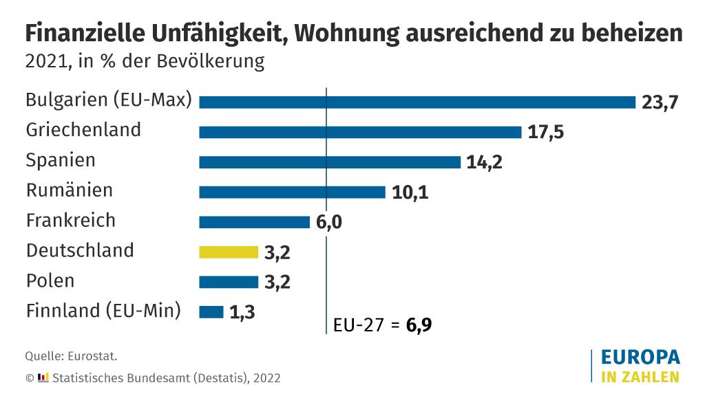 Grafik zeigt die finanzielle Unfähigkeit, die Wohnung ausreichend zu beheizen in der EU-27